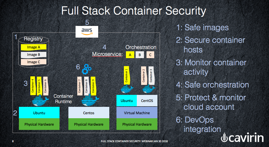 Automated Full Stack Security for Your Containers.