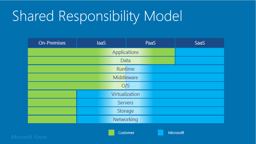Microsoft Azure's Shared Responsibility Model