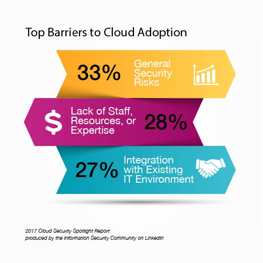 Top Barriers to Cloud Adoption