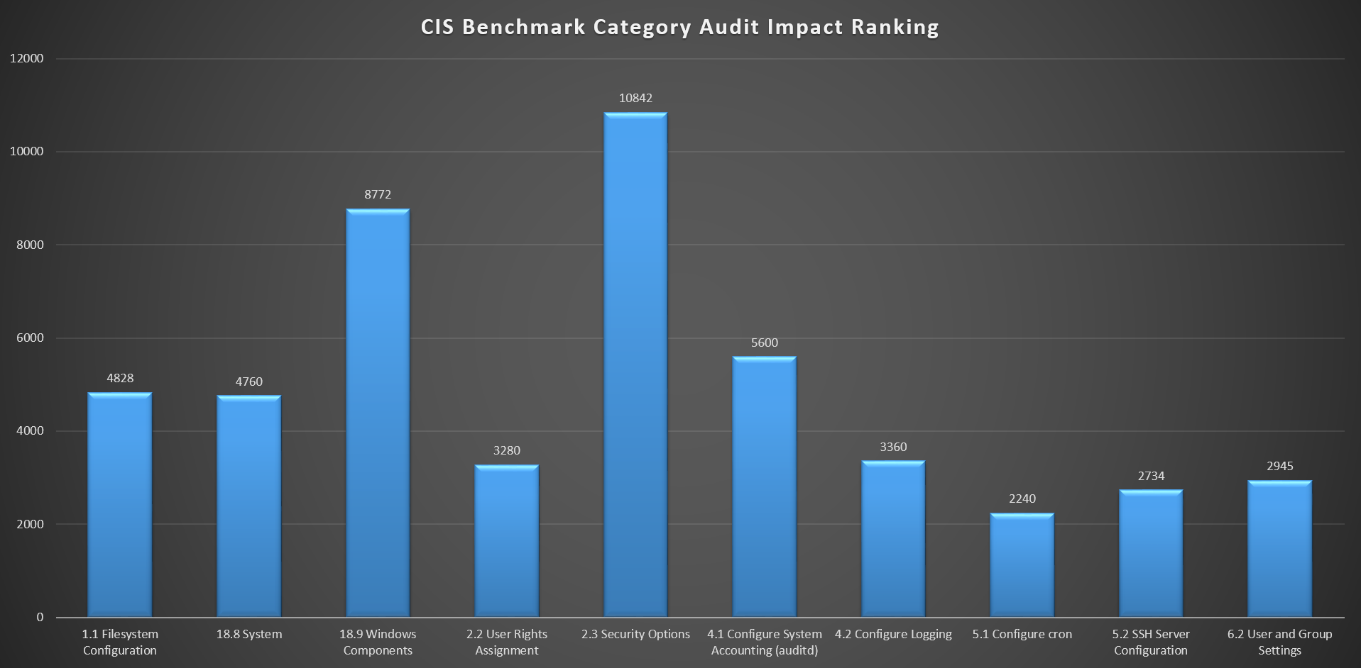 Top Ten sum of audit impact score based on CIS Amazon Linux as associated to all NIST 800-53 controls