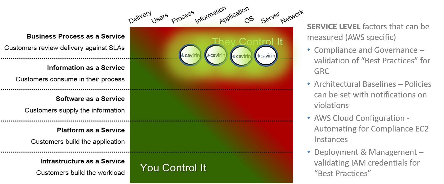 Service Level factors controlled via Cavirin