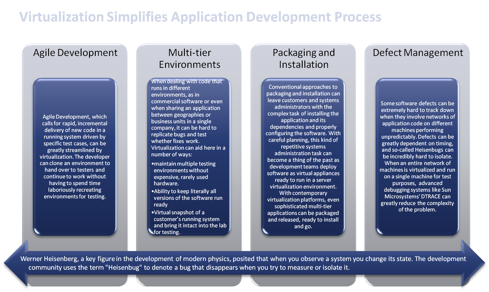 Application Development and DevOps Benefits