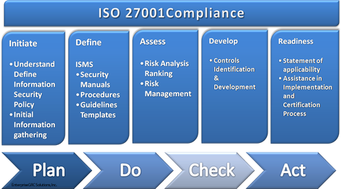 Why Align With Isoiec 270022013